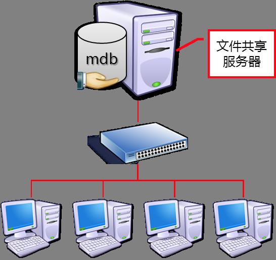 文件共享服务器