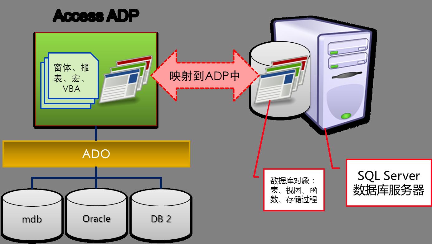 ADP结构